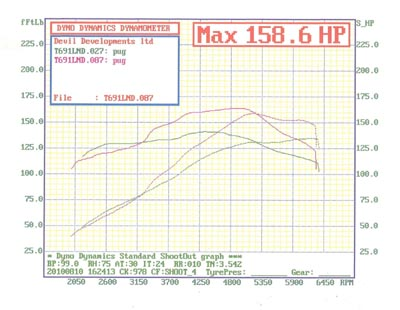 Cat Cams_Peugeot_206_GT_ Sport_profiles_dyno_run.jpg